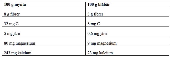 tabell1_mynta_nyttigar_an_blabar